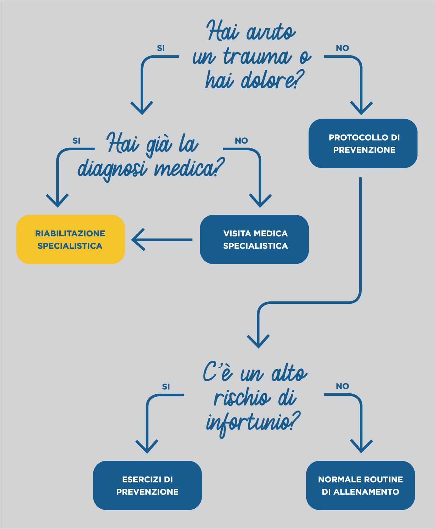 diagramma fisioterapia per pattinaggio figura   Centro Fisioterapico Specialistico Target Saronno