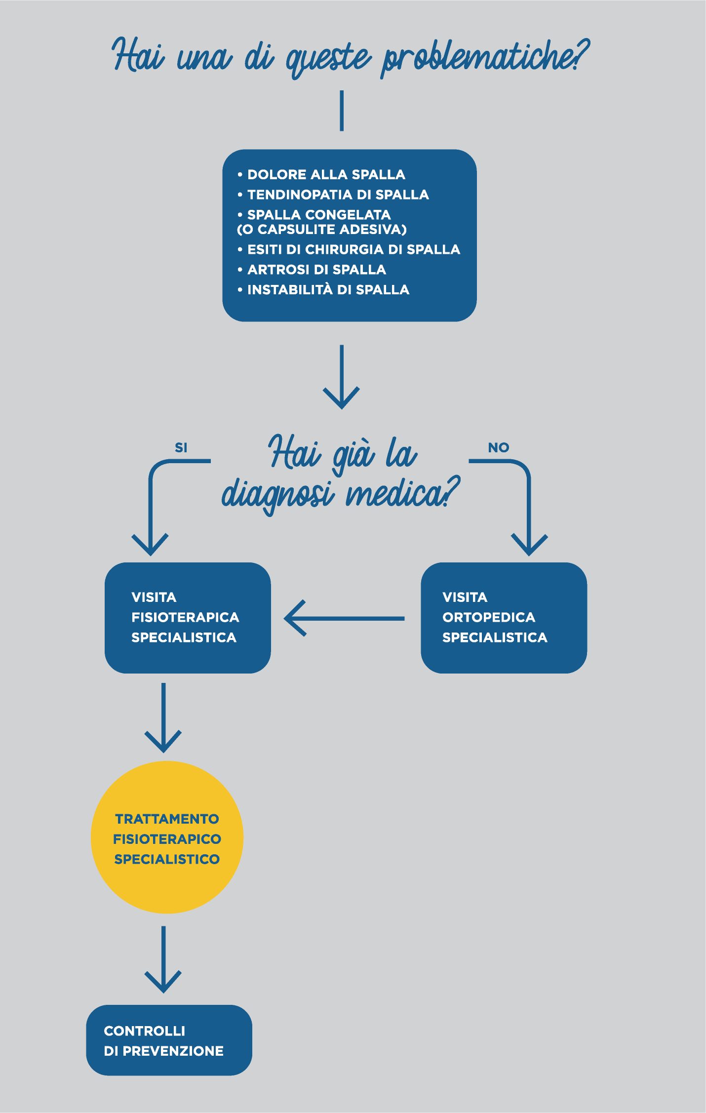 diagramma fisioterapia per la spalla | Centro Fisioterapico Specialistico Target Saronno